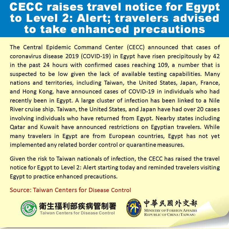 CECC raises travel notice for Egypt to Level 2: Alert; travelers advised to take enhanced precautions