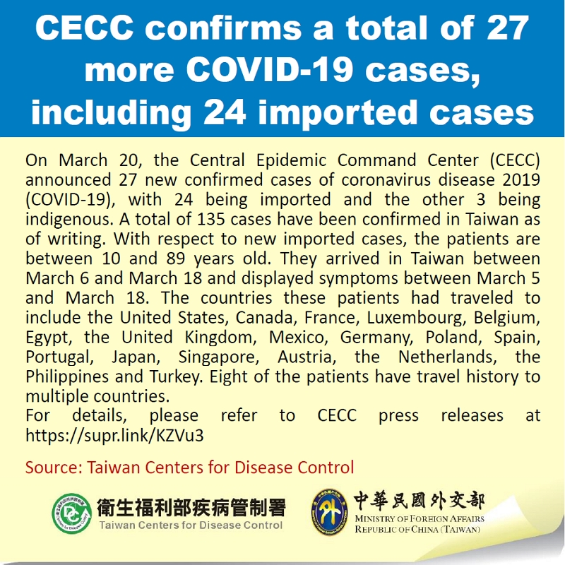 CECC confirms a total of 27 more COVID-19 cases, including 24 imported cases
