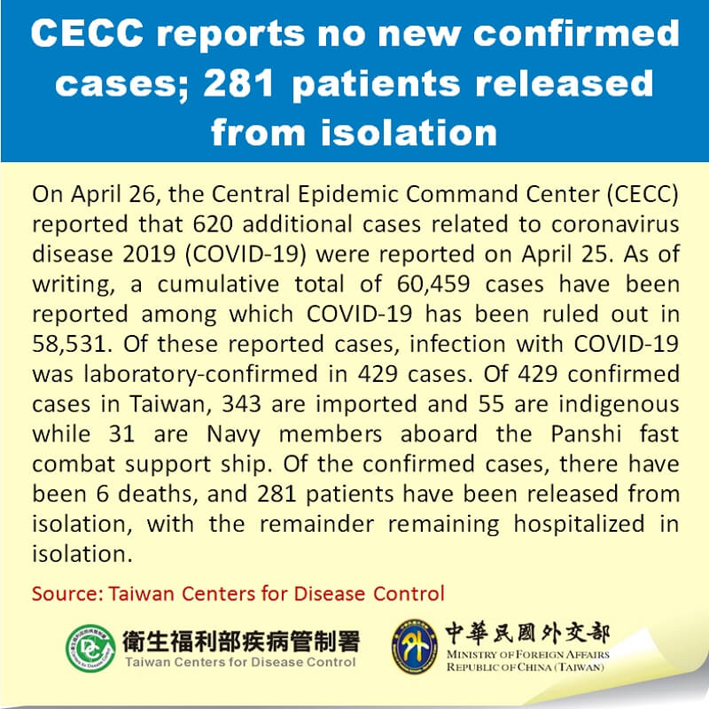 CECC reports no new confirmed cases; 281 patients released from isolation