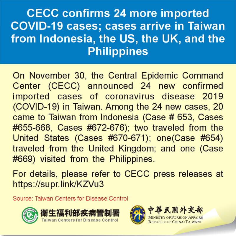 CECC confirms 24 more imported COVID-19 cases; cases arrive in Taiwan from Indonesia, the US, the UK, and the Philippines