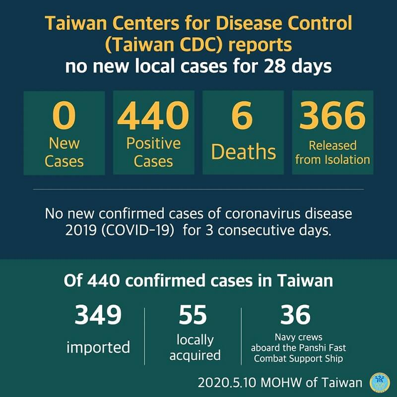 CECC reports no new confirmed cases; 366 patients released from isolation