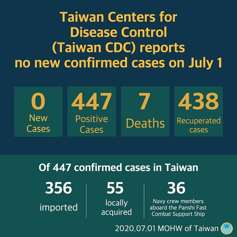 Cumulative total of 447 COVID-19 cases confirmed in Taiwan; 438 patients released from isolation
