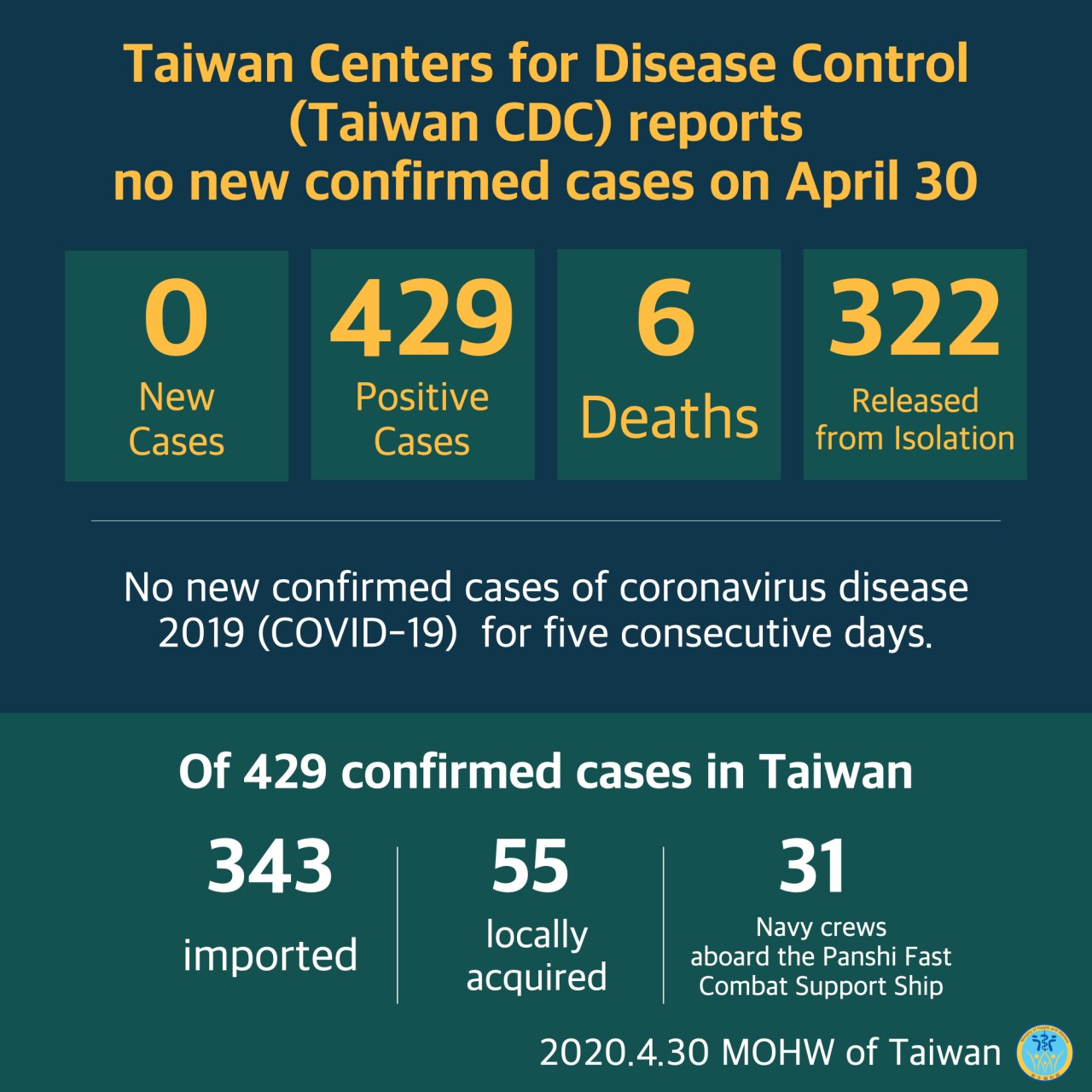 CECC reports no new confirmed cases; 322 patients released from isolation