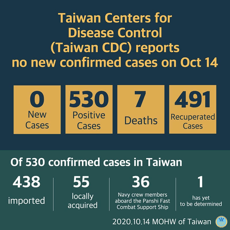 CECC announced that no additional cases of coronavirus disease 2019 (COVID-19) were confirmed in Taiwan on October 14