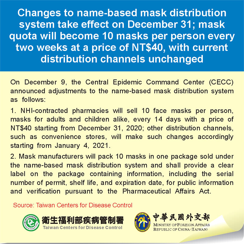 Changes to name-based mask distribution system take effect on December 31; mask quota will become 10 masks per person every two weeks at a price of NT$40, with current distribution channels unchanged