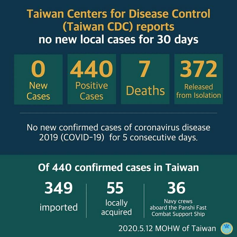 CECC reports no new confirmed cases; 372 patients released from isolation