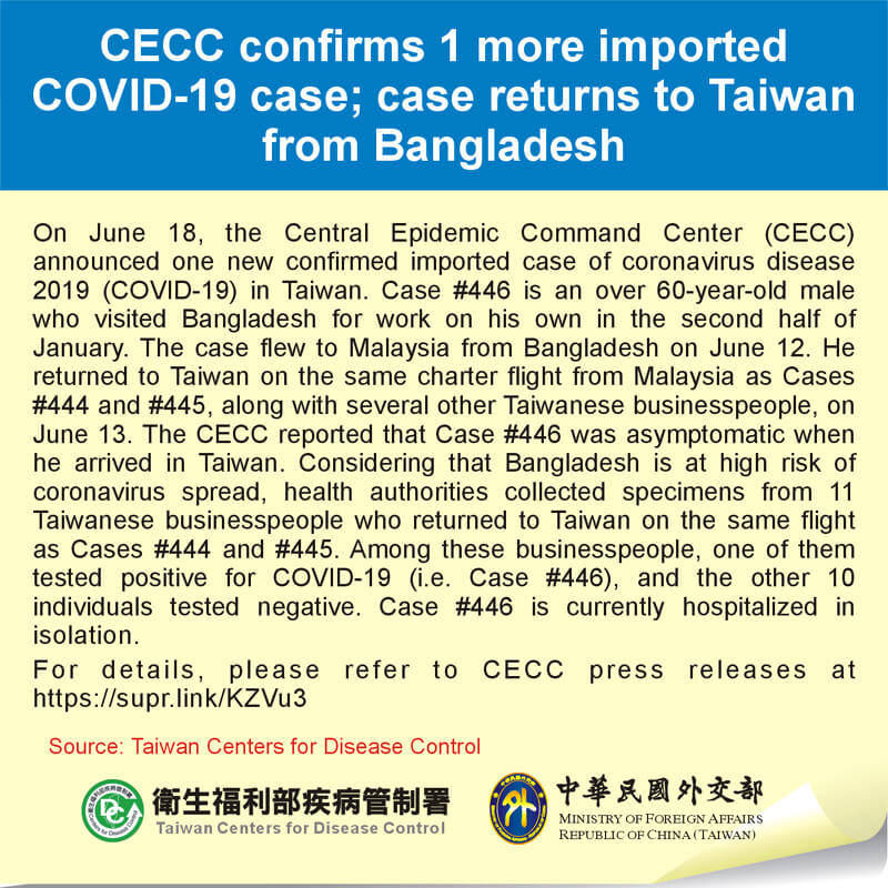 CECC confirms 1 more imported COVID-19 case; case returns to Taiwan from Bangladesh