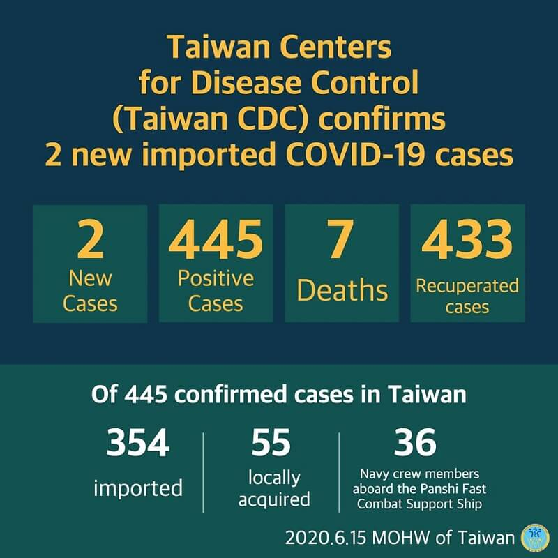 CECC confirms 2 more imported COVID-19 cases; cases return to Taiwan from Bangladesh