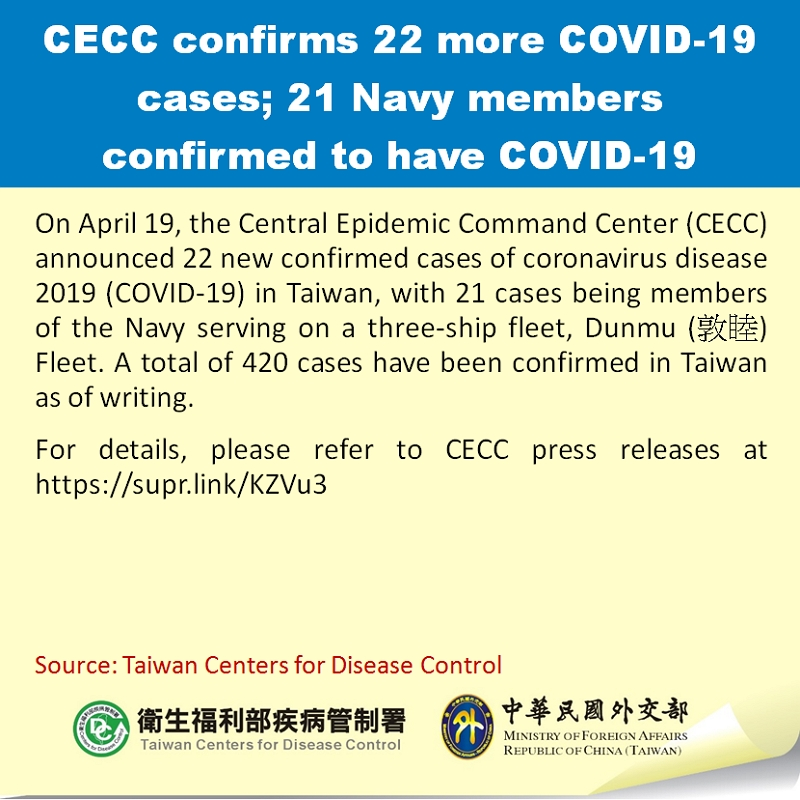 CECC confirms 22 more COVID-19 cases; 21 Navy members confirmed to have COVID-19