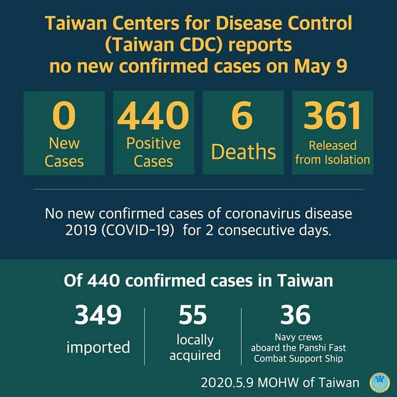 CECC reports no new confirmed cases; 361 patients released from isolation