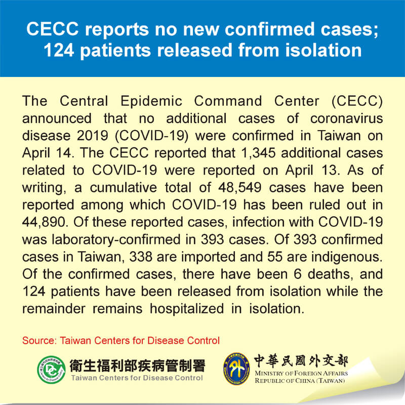 CECC reports no new confirmed cases; 124 patients released from isolation