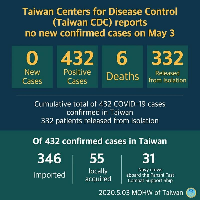 CECC reports no new confirmed cases; 332 patients released from isolation