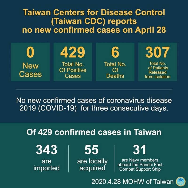 CECC reports no new confirmed cases; 307 patients released from isolation