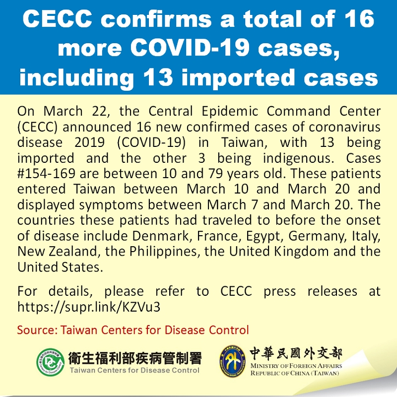CECC confirms a total of 16 more COVID-19 cases, including 13 imported cases
