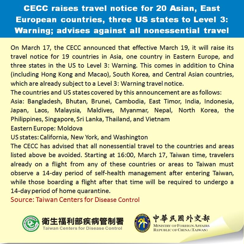 CECC raises travel notice for 20 Asian, East European countries, three US states to Level 3: Warning; advises against all nonessential travel