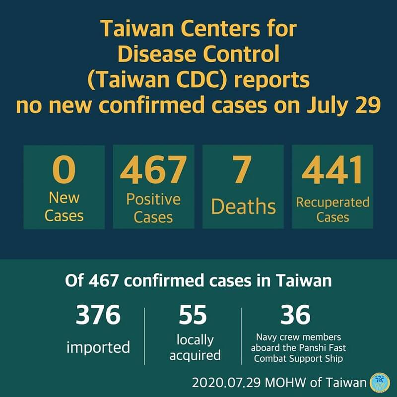 CECC announced that that no additional cases of coronavirus disease 2019 (COVID-19) were confirmed in Taiwan on July 29.