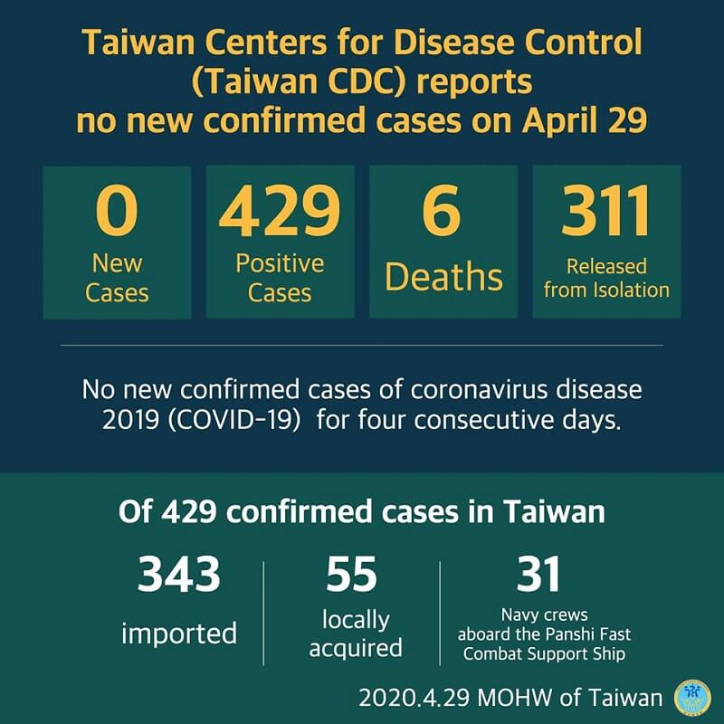 CECC reports no new confirmed cases; 311 patients released from isolation
