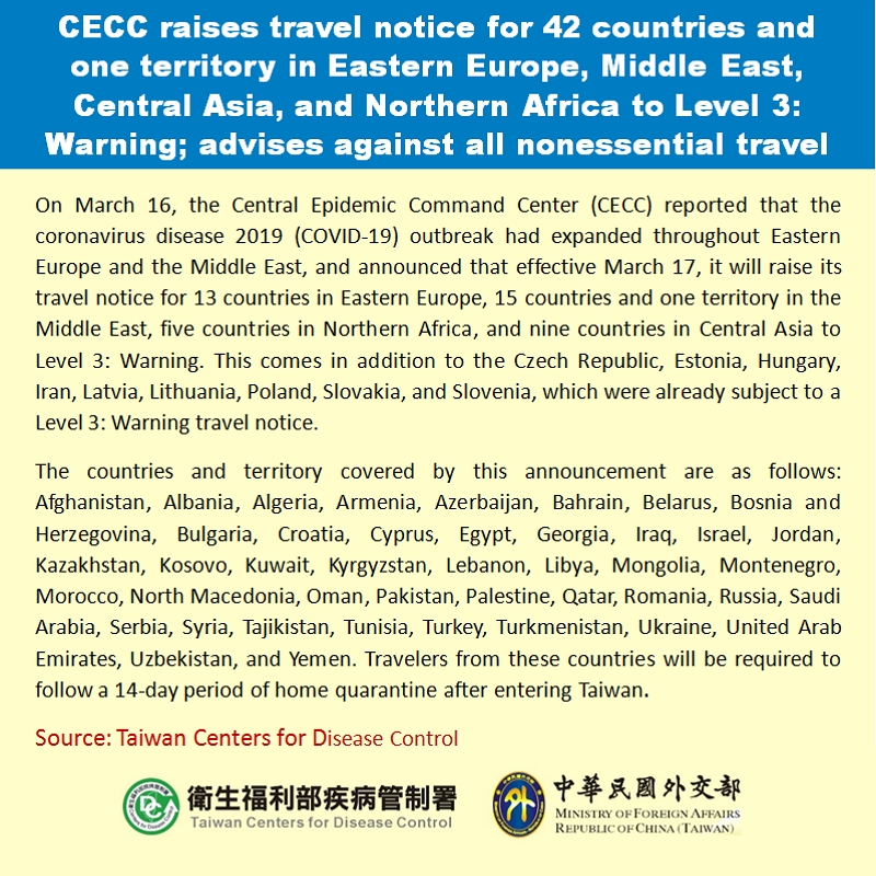 CECC raises travel notice for 42 countries and one territory in Eastern Europe, Middle East, Central Asia, and Northern Africa to Level 3: Warning; CECC advises against all nonessential travel