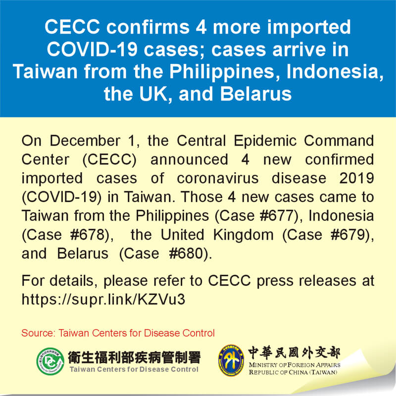 CECC confirms 4 more imported COVID-19 cases; cases arrive in Taiwan from the Philippines, Indonesia, the UK, and Belarus