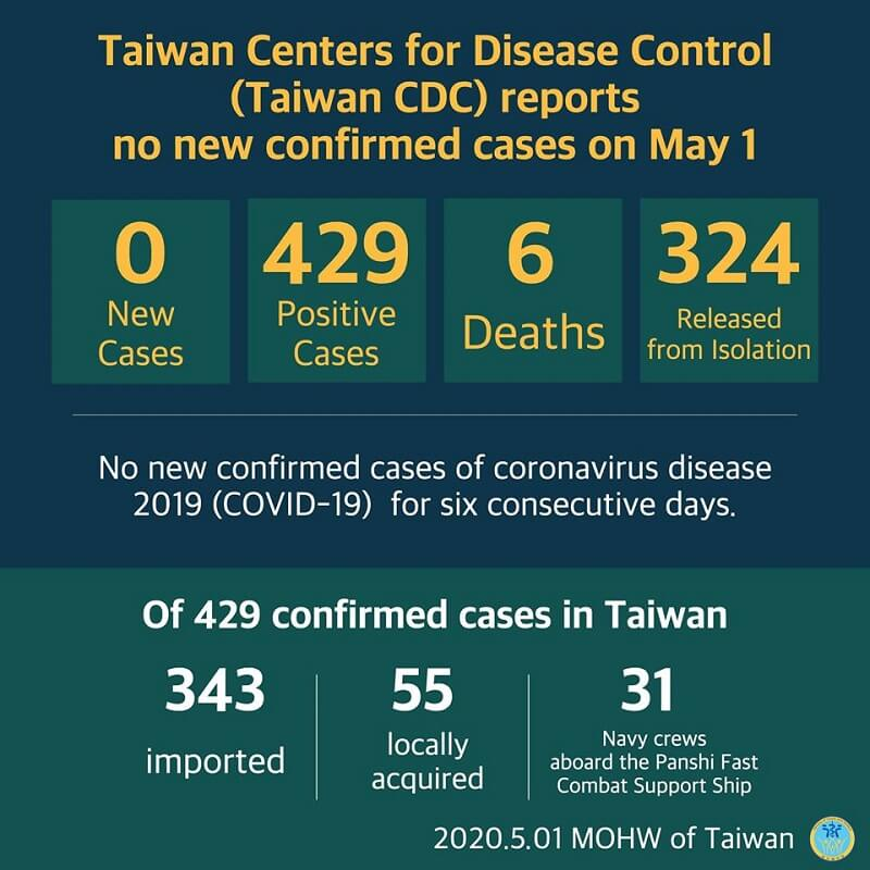 CECC reports no new confirmed cases; 324 patients released from isolation