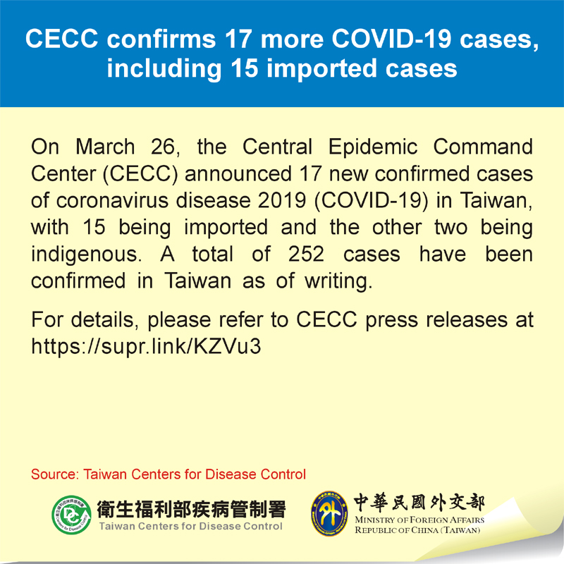 CECC confirms 17 more COVID-19 cases, including 15 imported cases
