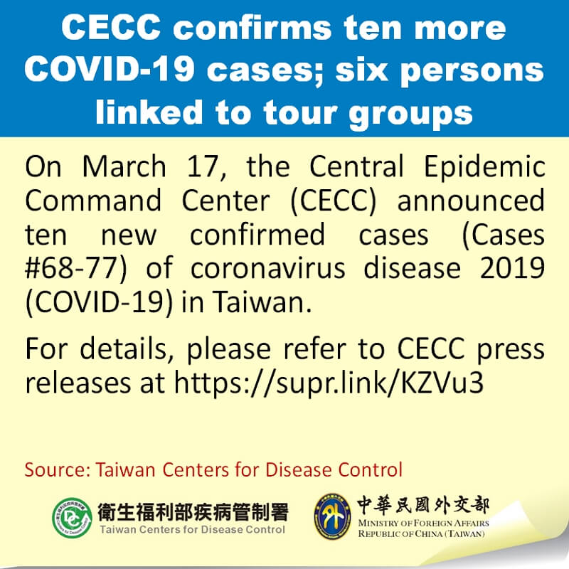CECC confirms ten more COVID-19 cases; six persons linked to tour groups