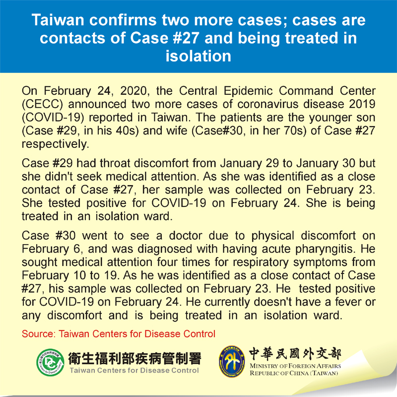 Taiwan confirms two more cases; cases are contacts of Case #27 and being treated in isolation