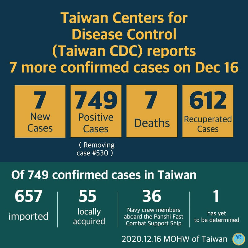 CECC confirms 7 more imported COVID-19 cases; cases arrive in Taiwan from the Philippines, Russia, and the US