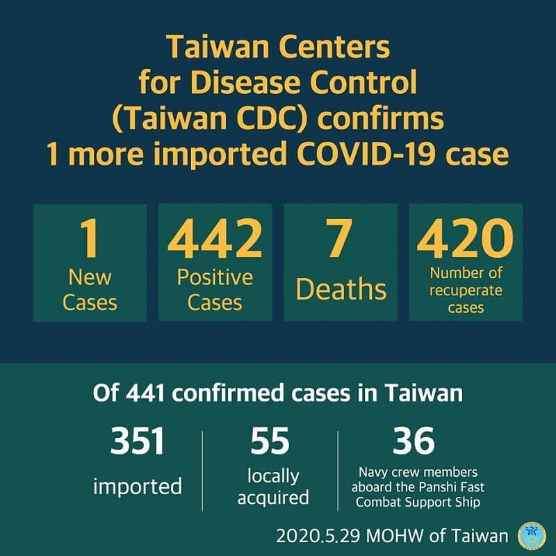CECC confirms 1 more imported COVID-19 case; case returns to Taiwan from Russia