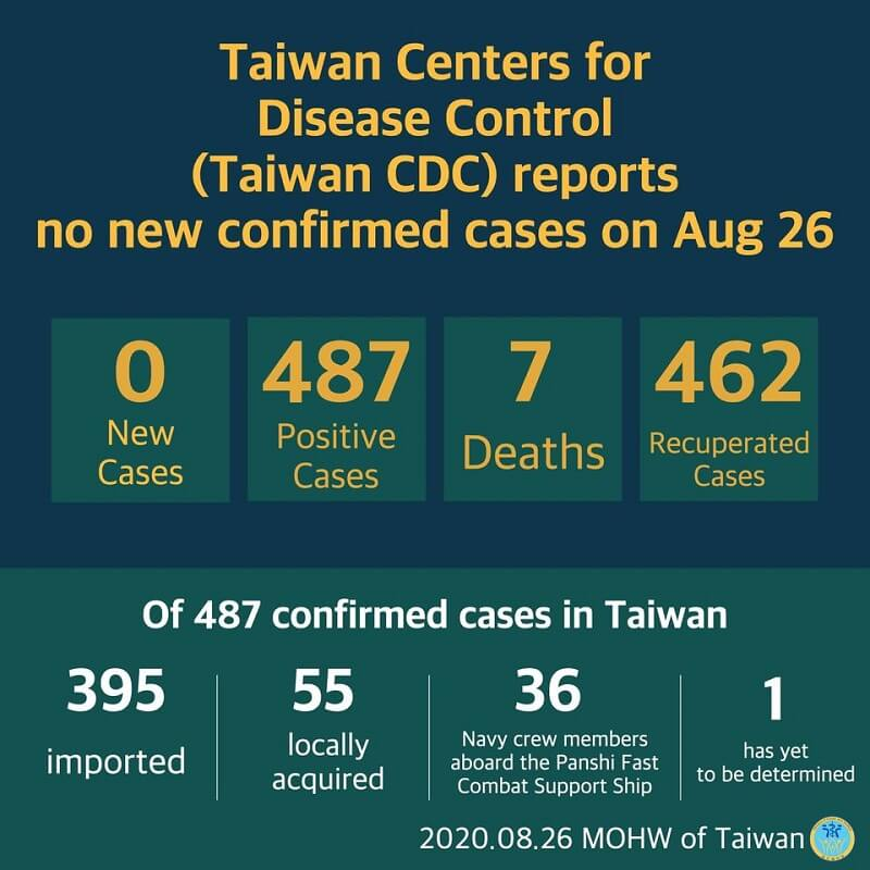 Cumulative total of 487 COVID-19 cases confirmed in Taiwan; 462 patients released from isolation