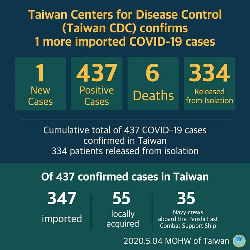 CECC confirms 1 more imported COVID-19 case