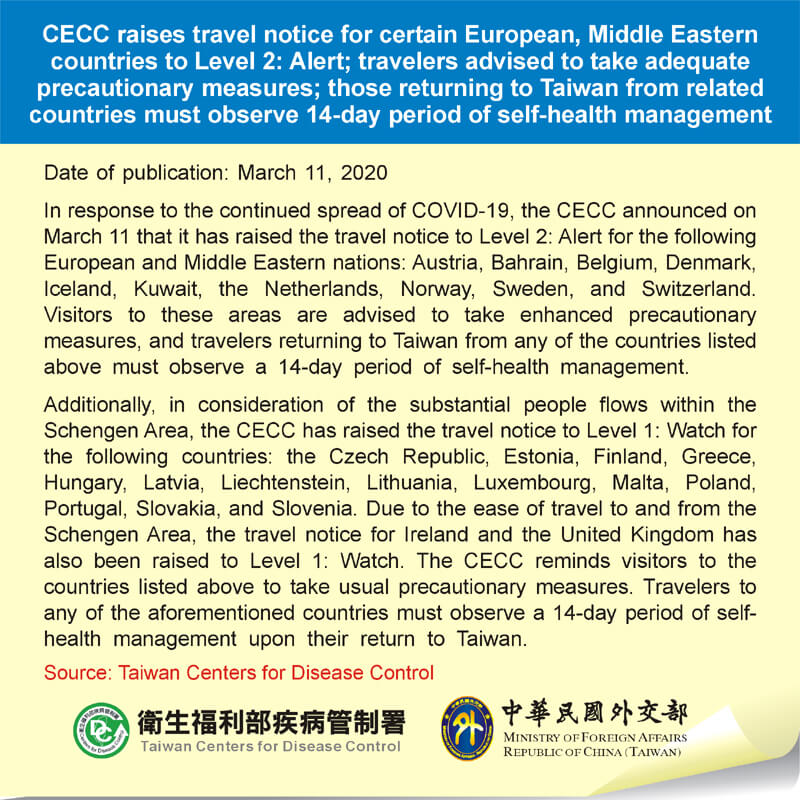 CECC raises travel notice for certain European, Middle Eastern countries to Level 2: Alert; travelers advised to take adequate precautionary measures; those returning to Taiwan from related countries