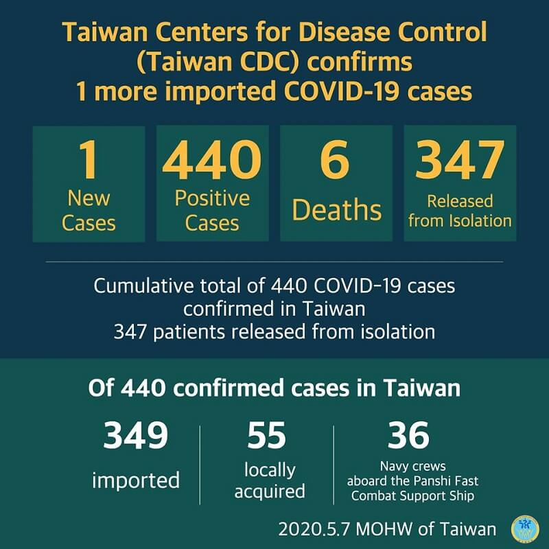 CECC confirms 1 more imported COVID-19 case; woman travels to Qatar for work and contracts coronavirus