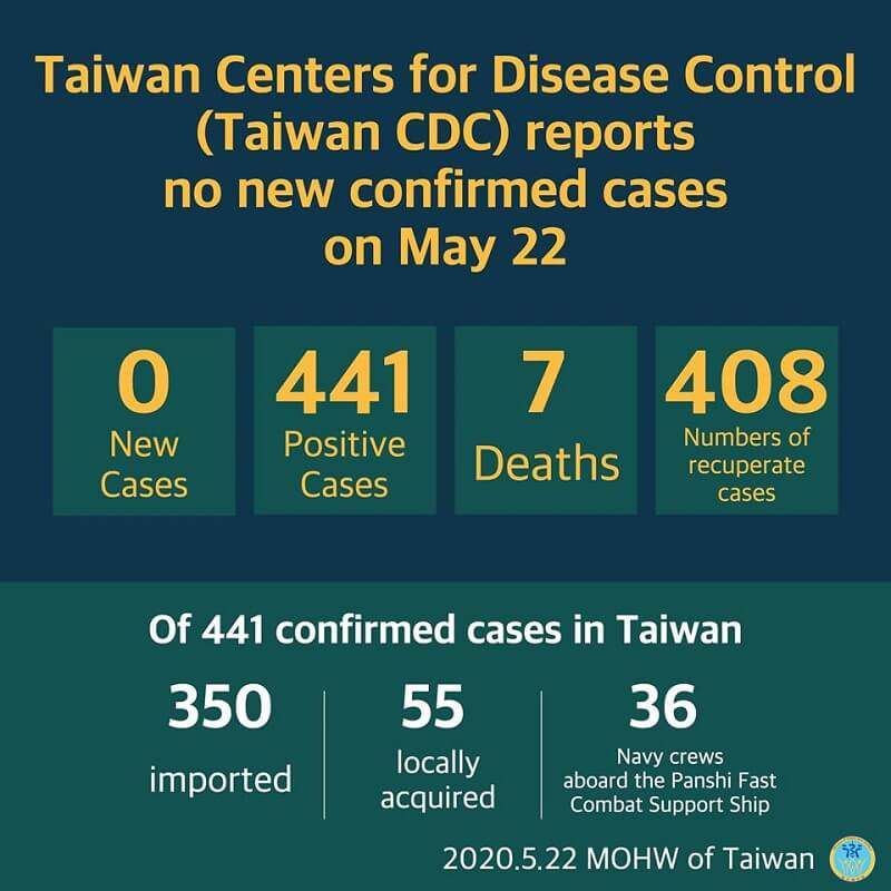 CECC reports no new confirmed cases; 408 patients released from isolation