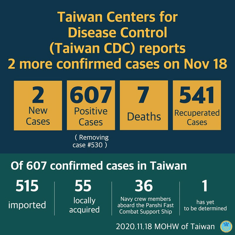 CECC confirms 2 more imported COVID-19 cases; cases arrive in Taiwan from Indonesia and the US