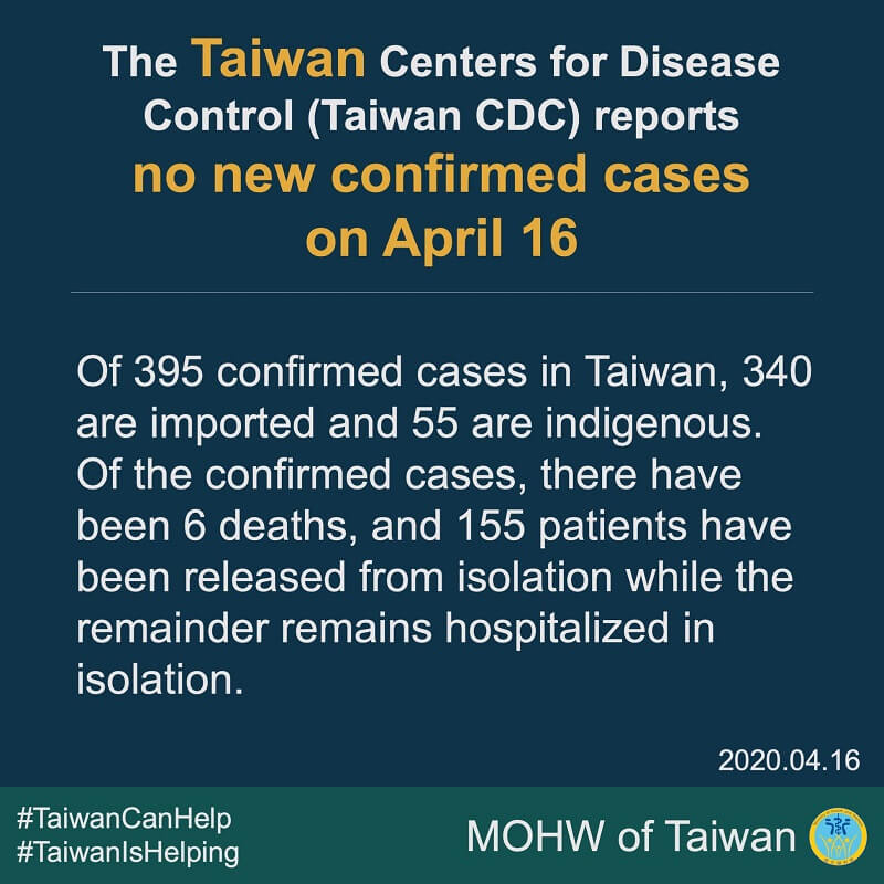 CECC reports no new confirmed cases; 155 patients released from isolation