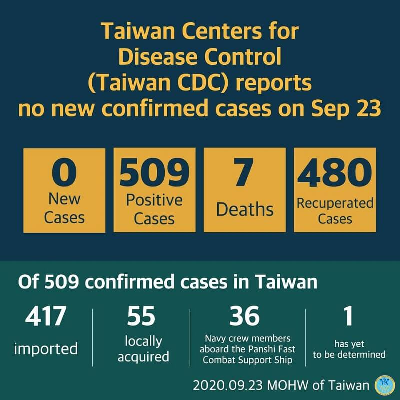 Cumulative total of 509 COVID-19 cases confirmed in Taiwan; 480 patients released from isolation