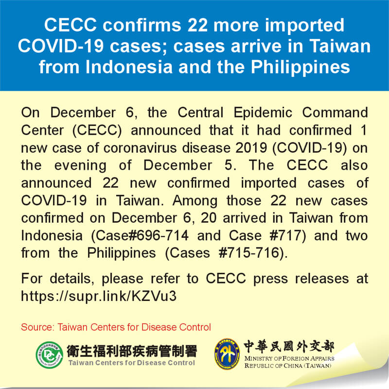 CECC confirms 22 more imported COVID-19 cases; cases arrive in Taiwan from Indonesia and the Philippines