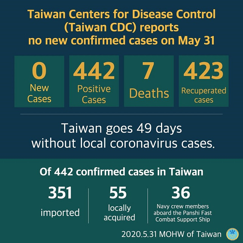 CECC reports no new confirmed cases; 423 patients released from isolation