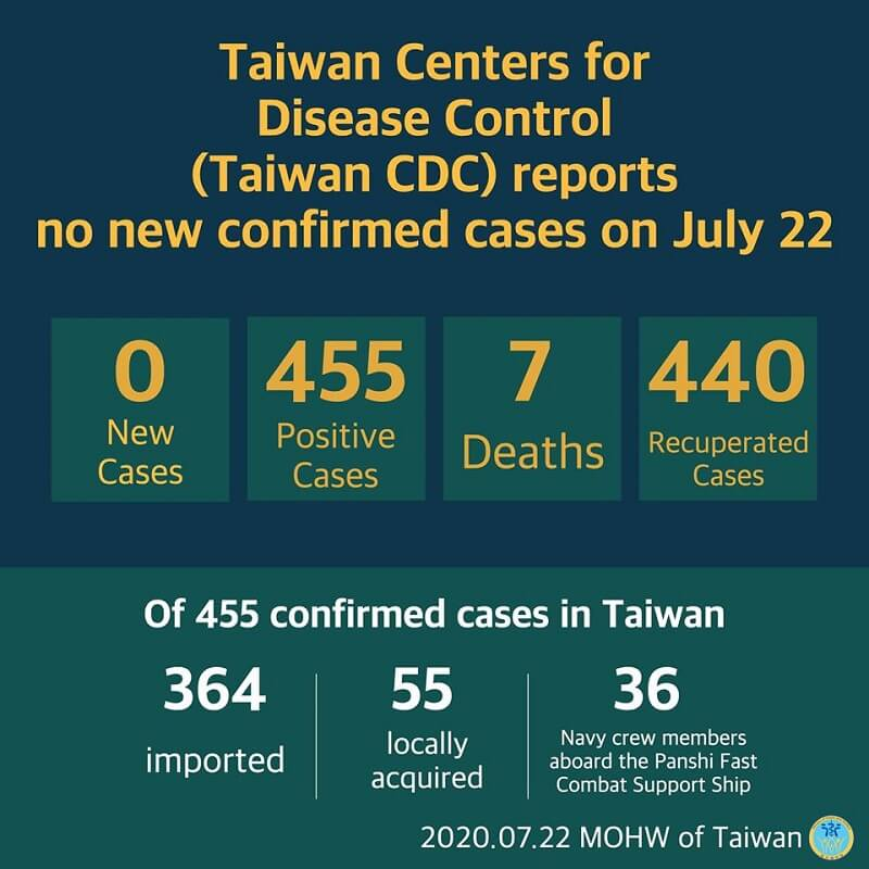 CECC announced that no additional cases of coronavirus disease 2019 (COVID-19) were confirmed in Taiwan on July 22