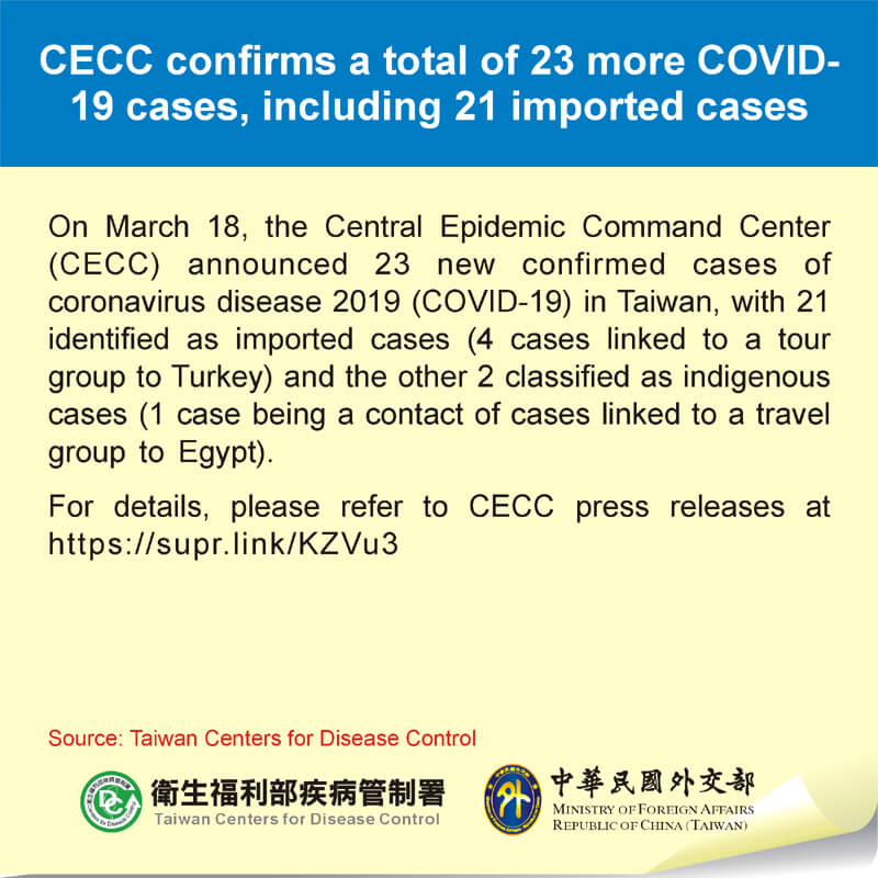 CECC confirms a total of 23 more COVID-19 cases, including 21 imported cases