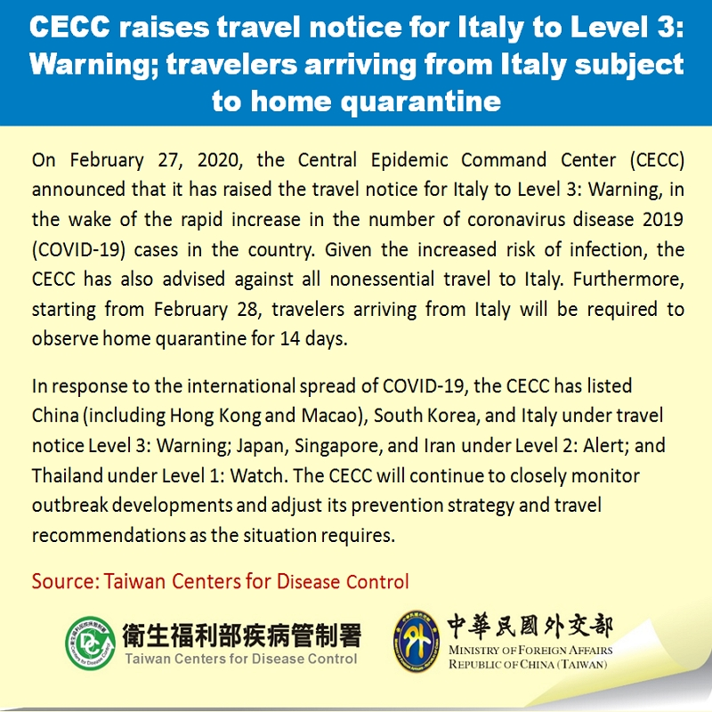 CECC raises travel notice for Italy to Level 3: Warning; travelers arriving from Italy subject to home quarantine