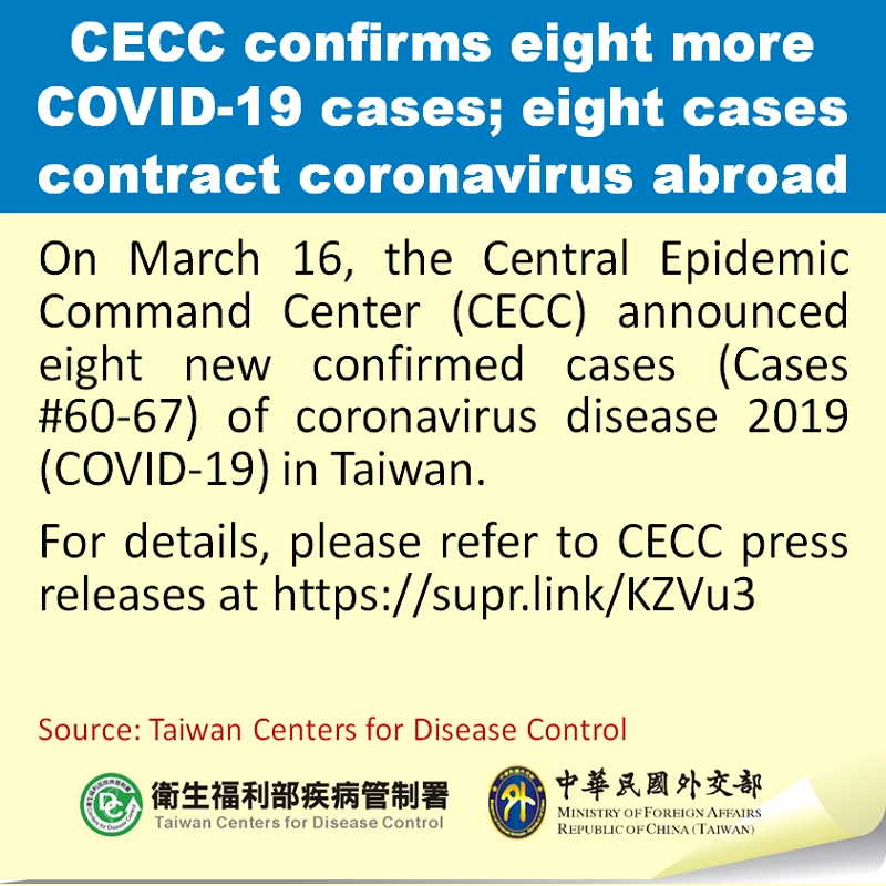 CECC confirms eight more COVID-19 cases; eight cases contract coronavirus abroad