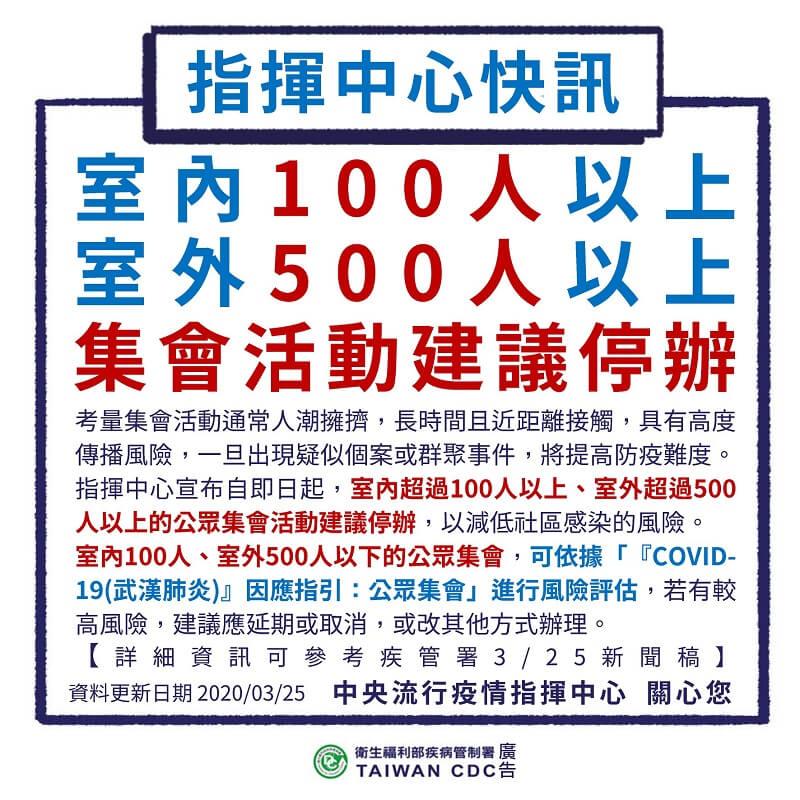 避免群聚感染,建議停辦室內100人以上、室外500人以上集會活動