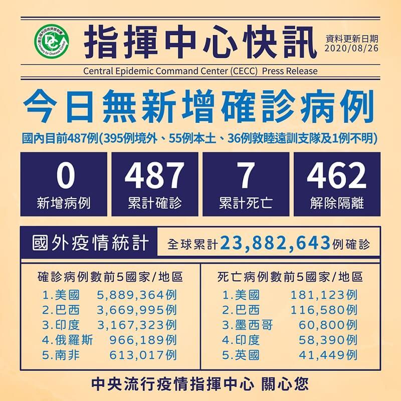 國內COVID-19病例維持487例,其中462例解除隔離