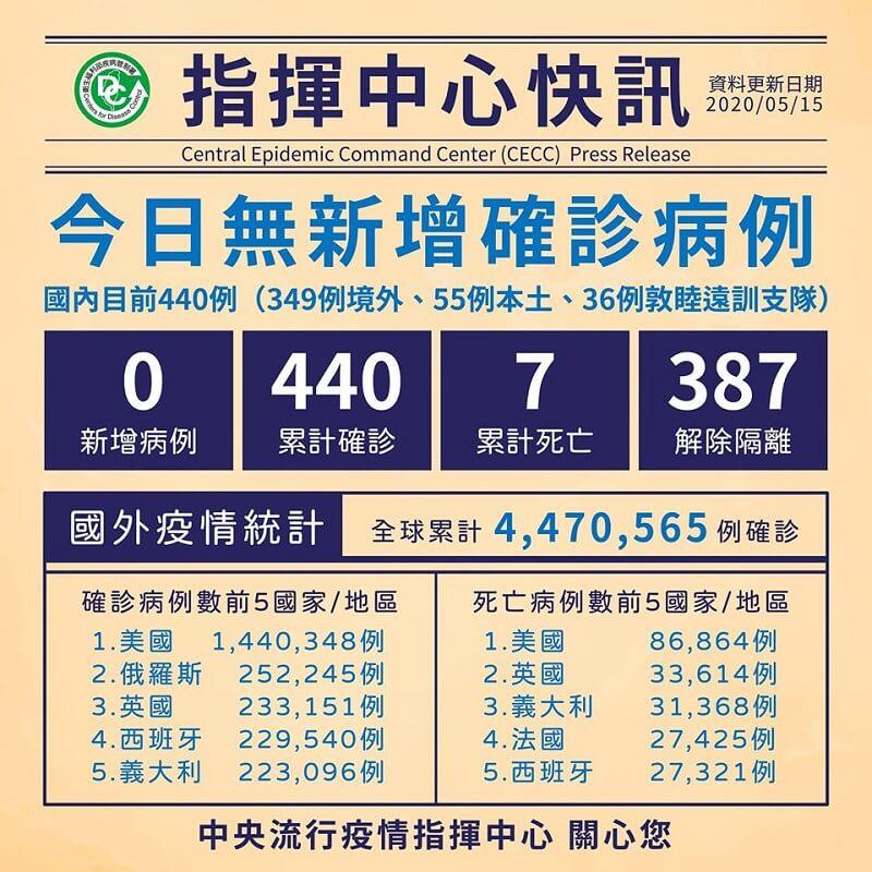 今日無新增病例,累計387人解除隔離