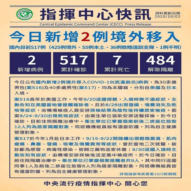 國內新增2例境外移入COVID-19確診,分別自美國及日本入境