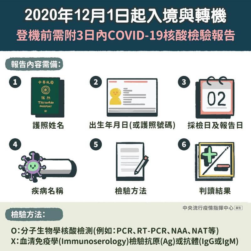 2020年12月1日起入境與轉機,登機前需附3日內COVID-19核酸檢驗報告