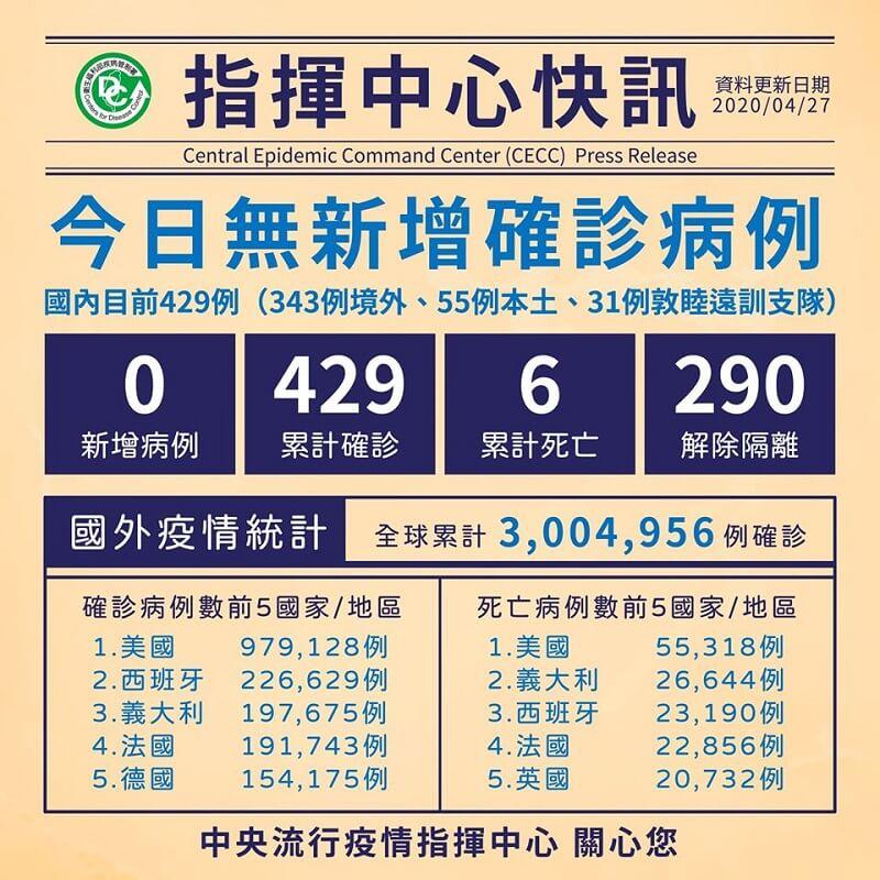 今日無新增病例,累計290人解除隔離