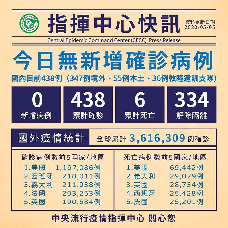 今日無新增病例,累計334人解除隔離